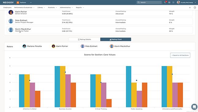 charts analyzing employee data