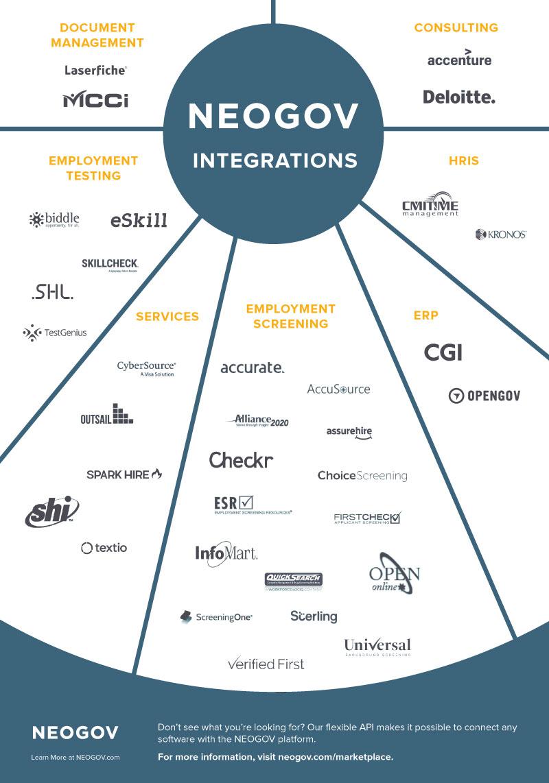 NEOGOV-Infographic-Integrations-Web-Click